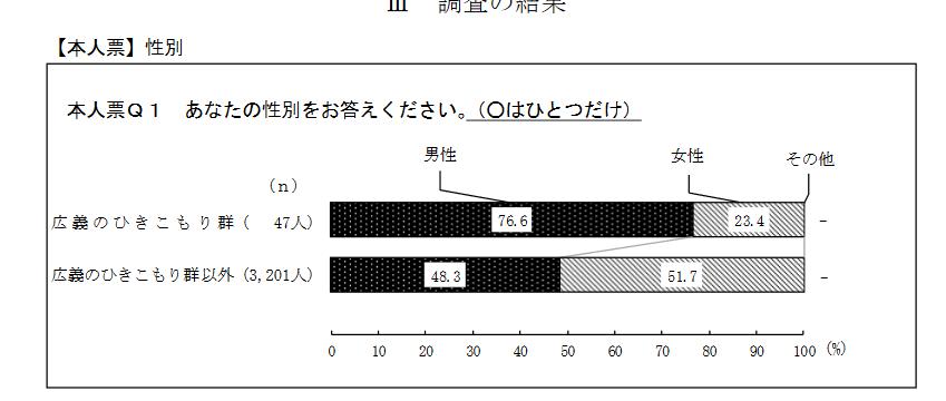 hikikomori-seibetsu