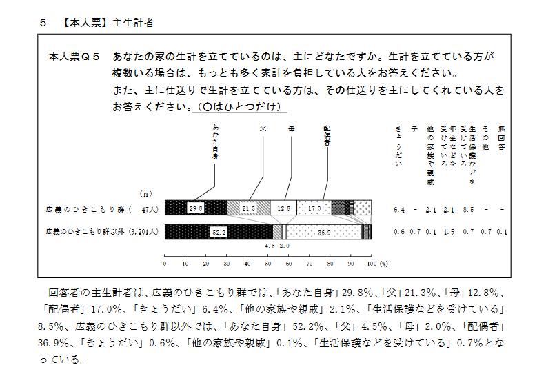 hikikomori-seikei